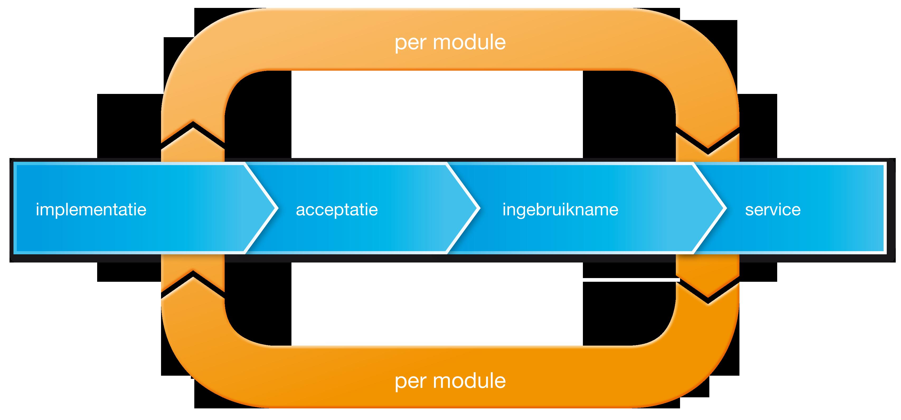 plan van aanpak implementatie software Implementatie FMIS WISH   .facility2.nl plan van aanpak implementatie software