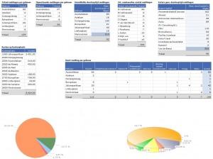 Dashboard voorbeeld module Meldingenbeheer
