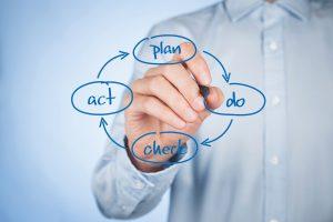 PDCA cyclus vastgoed en facilitair beheer fmis wish