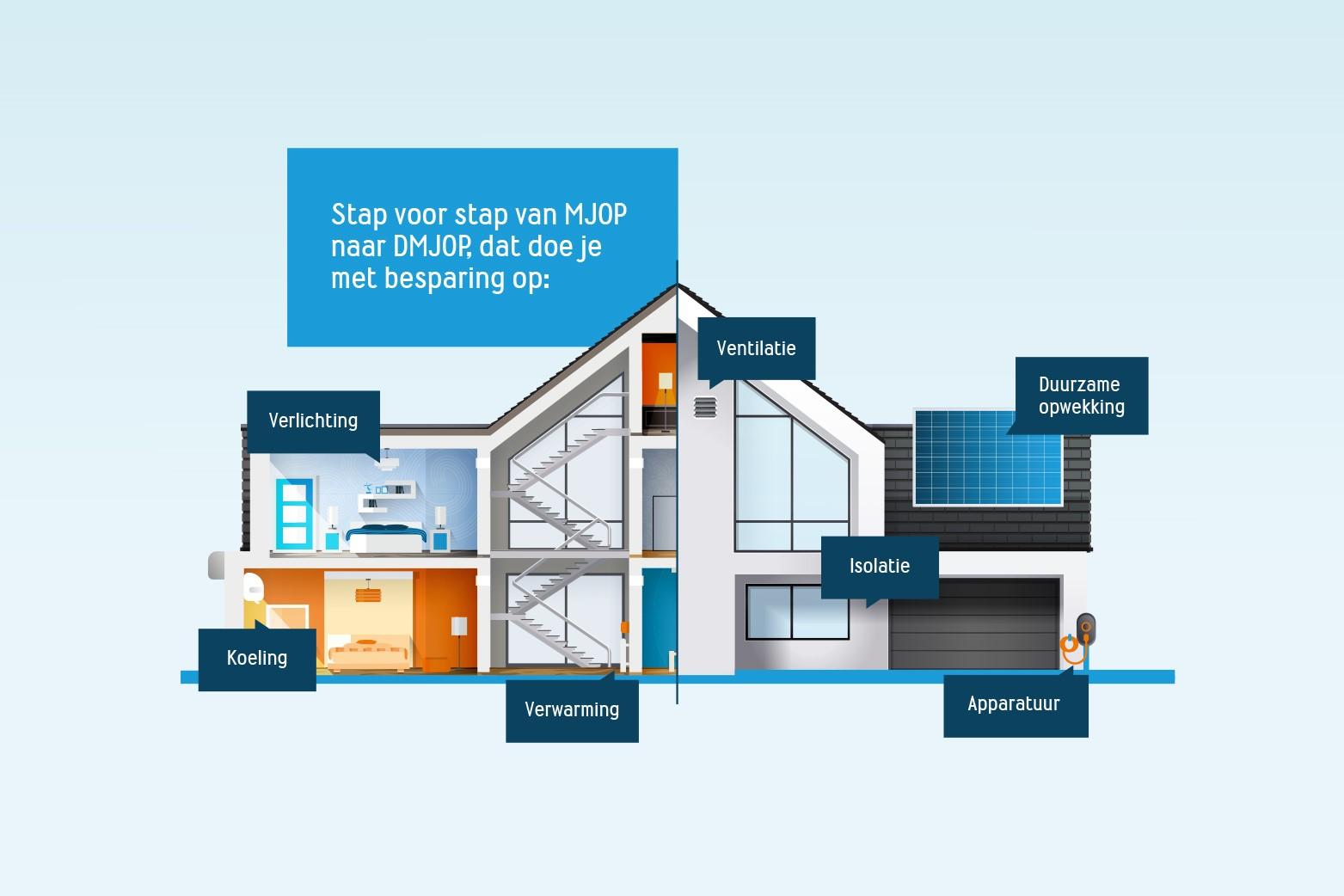 WISH CO2-reductietool duurzaam vastgoed